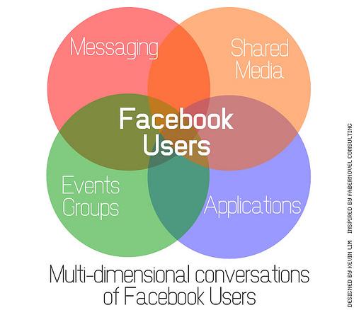 conversation on FB 5 sai lầm trong phương pháp tiếp thị bằng Facebook mà các doanh nghiệp nhỏ gặp phải