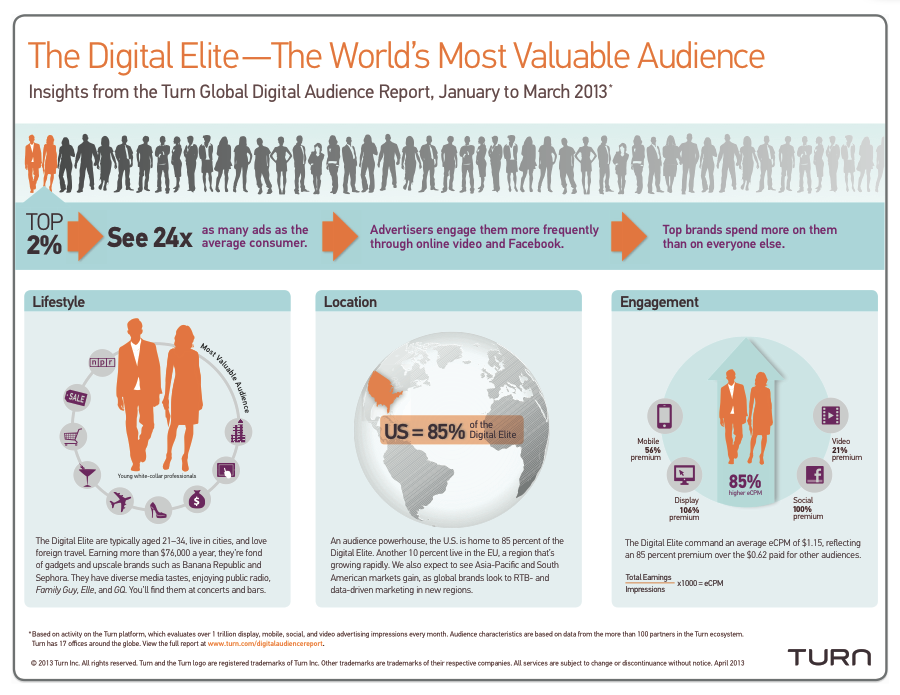 2pc Global Digital audience