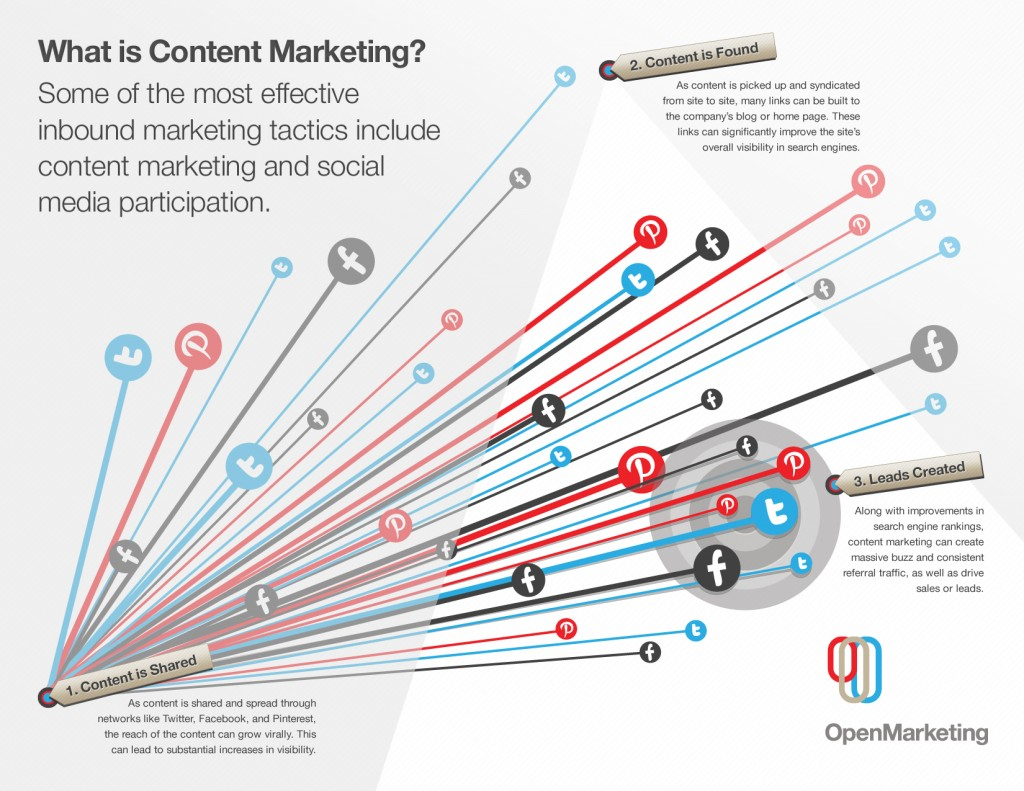 content-marketing1-1024x791