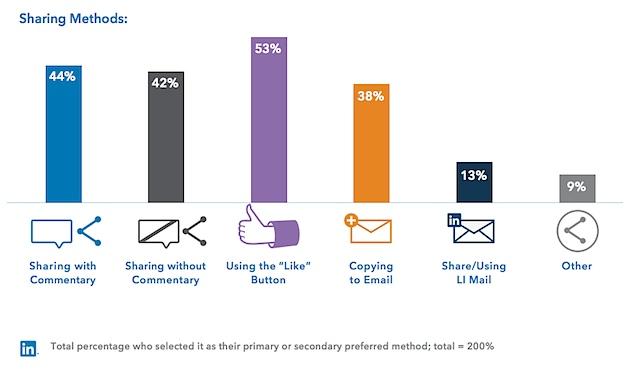 Time Uninversal giới thiệu thông số về việc chia sẻ nội dung trên LinkedIn