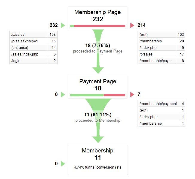 Quy trình mua - Google Analytic